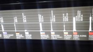 A display atop the tower showed the distance from different capital cities around the world, and the height of the highest building there, for comparison to the Eiffel. I have no idea what this Stratford Residences is though