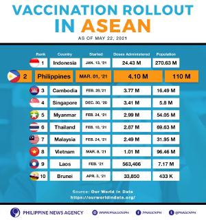 """This kind of """"data massaging"""" (ranking not normalized by pop) has harmful effects beyond simply propaganda. What if those DDS who see this become complacent because they think we have vaccinated more than even Singapore? Quoted pnagovph's tweet:   LOOK: The Philippines ranked second among the countries in Southeast Asia in terms of total doses of #Covid19 vaccines administered. FULL STORY: https://www.pna.gov.ph/articles/1141205"""